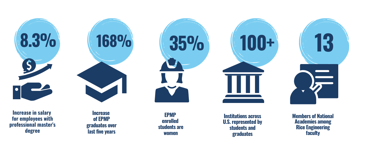 EPMP by the numbers